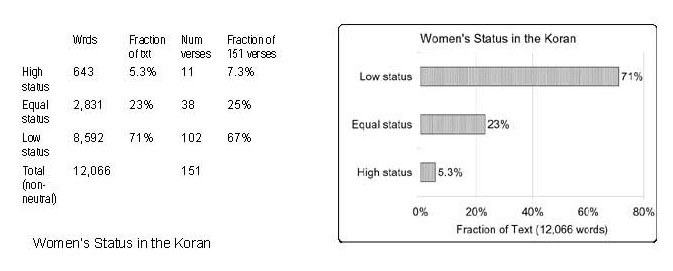 womens status a good number of religion Women and leadership public says women are equally qualified, but barriers persist according to the majority of americans, women are every bit as capable of being good political leaders as men.